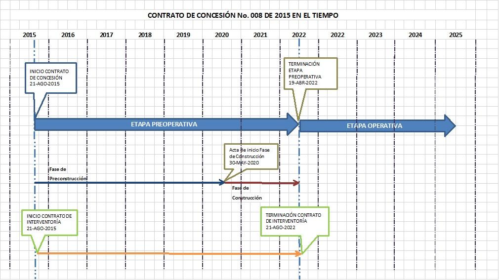 CONTRATO DE CONCESION EN EL TIEMPO